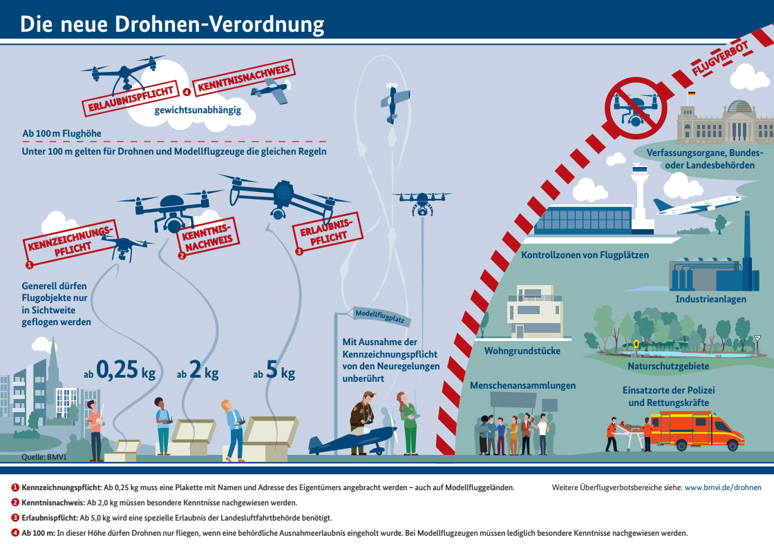 Drohnen Verordnung Kenntnisnachweis